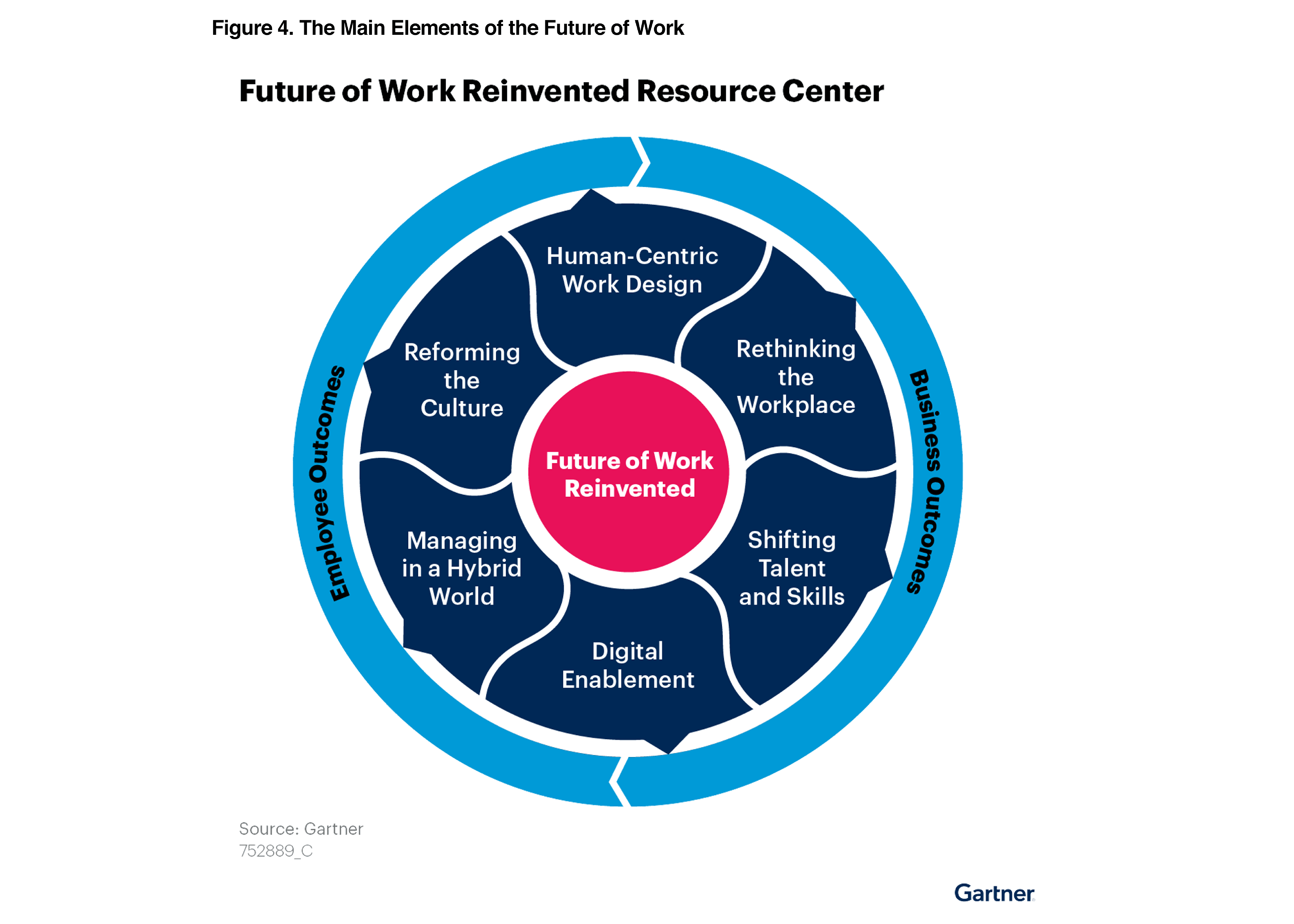 Future of Work Reinvented: Seizing This Golden Opportunity Requires 3 Actions